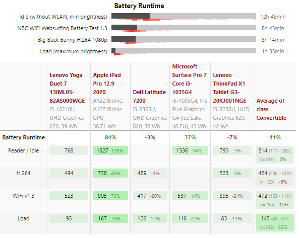 بررسی لپ تاپ یوگا Lenovo Yoga Duet 7
